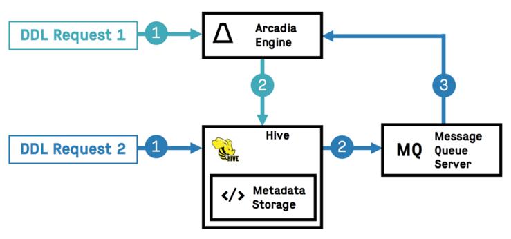 Updating ArcEngine Metadata Automatically with Hive Notification